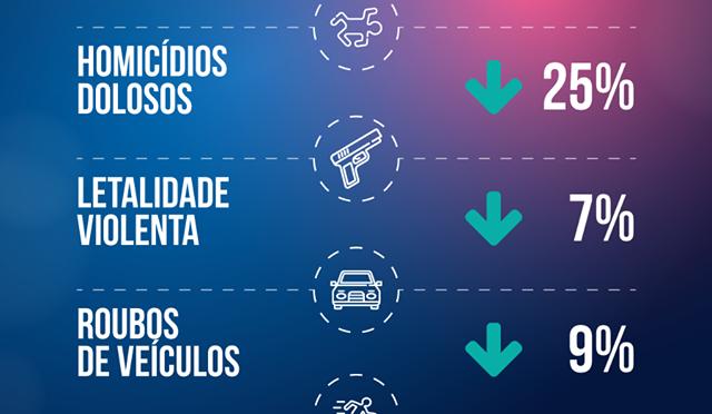 Homicídio doloso registrou o menor número de vítimas dos últimos quatro anos